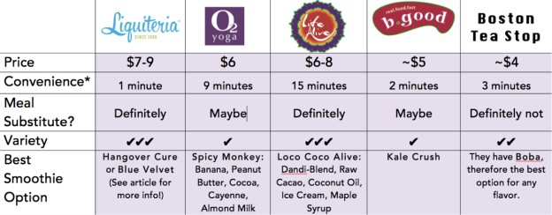 Smoothie chart